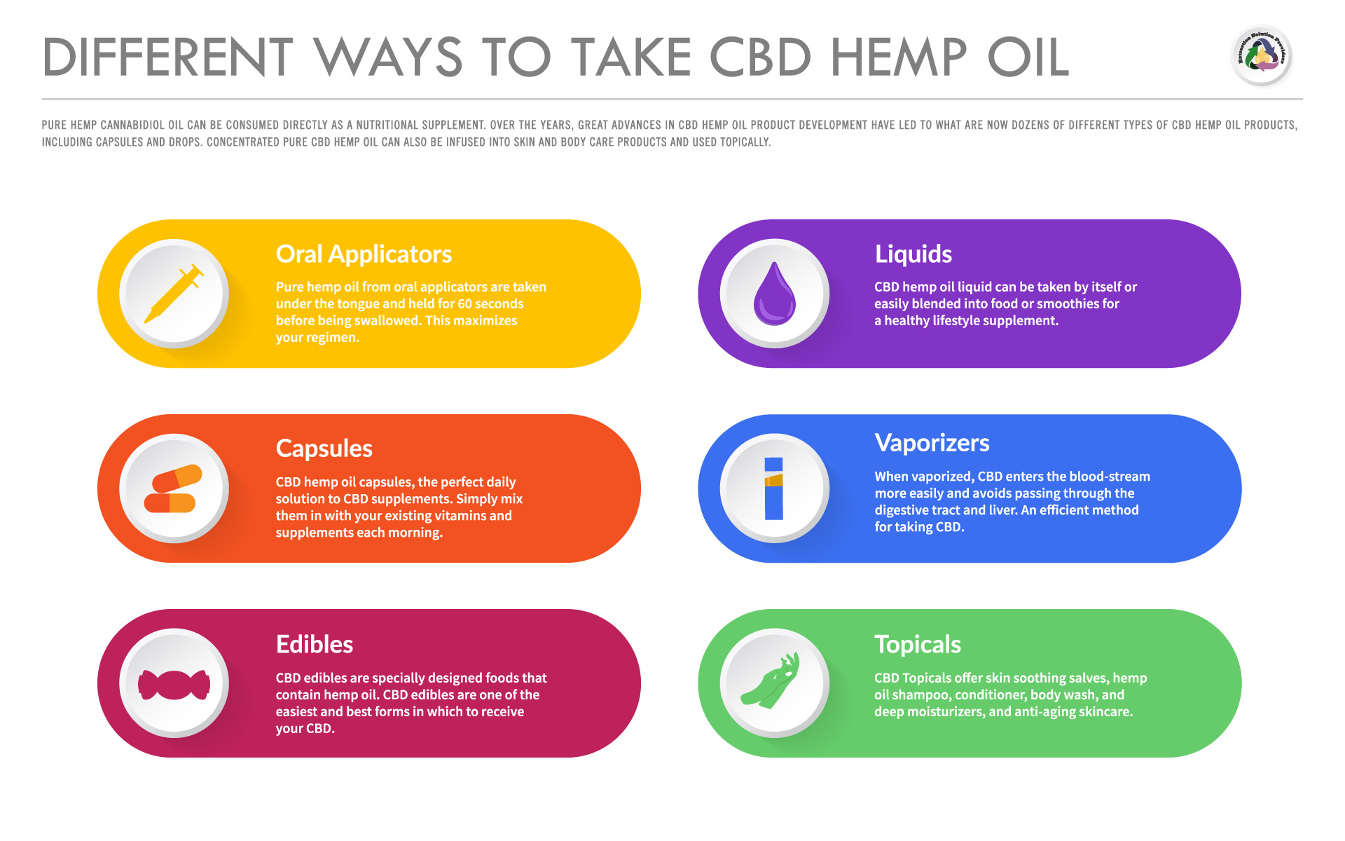 Different-Ways-To-Take-CBD-Hemp-Oil