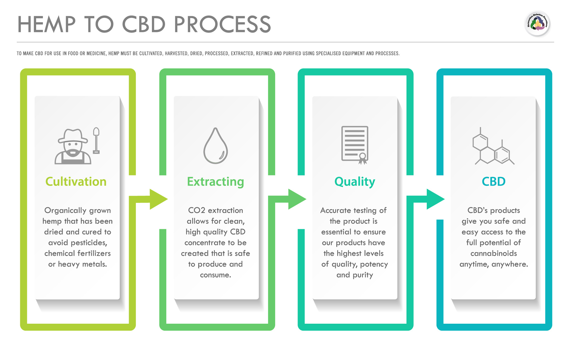 Hemp-To-CBD-Process